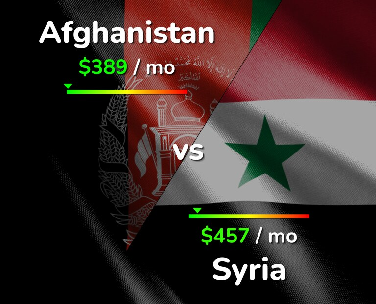 Cost of living in Afghanistan vs Syria infographic