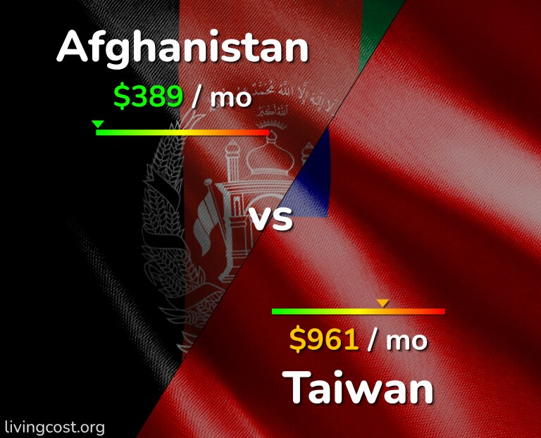 Cost of living in Afghanistan vs Taiwan infographic