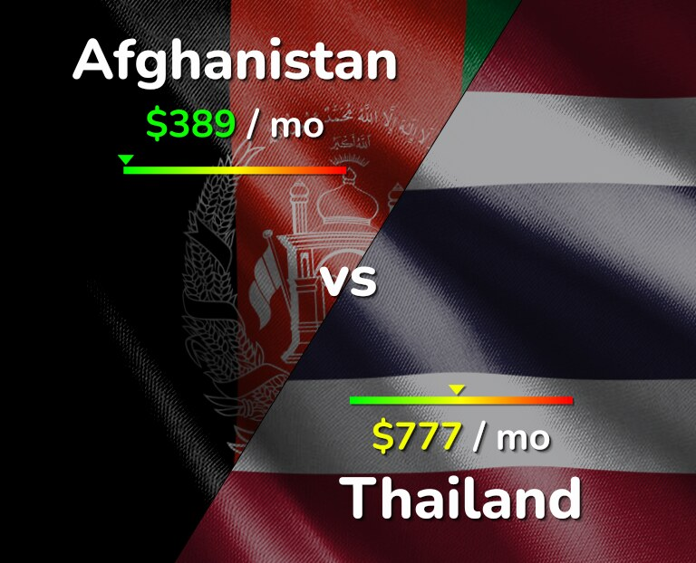 Cost of living in Afghanistan vs Thailand infographic