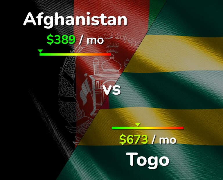 Cost of living in Afghanistan vs Togo infographic