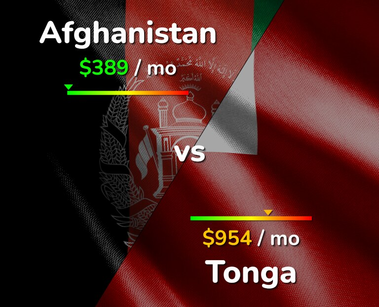 Cost of living in Afghanistan vs Tonga infographic
