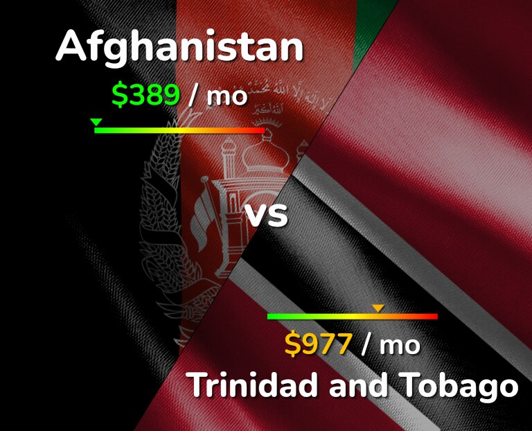 Cost of living in Afghanistan vs Trinidad and Tobago infographic