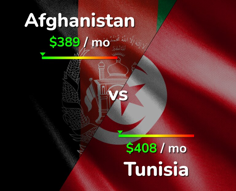 Cost of living in Afghanistan vs Tunisia infographic