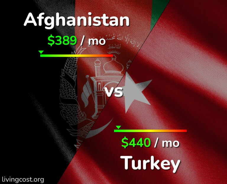 Cost of living in Afghanistan vs Turkey infographic