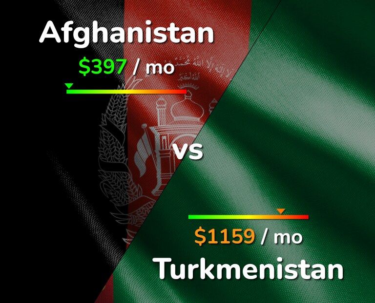 Cost of living in Afghanistan vs Turkmenistan infographic