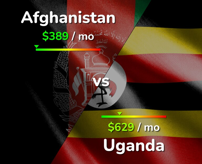 Cost of living in Afghanistan vs Uganda infographic