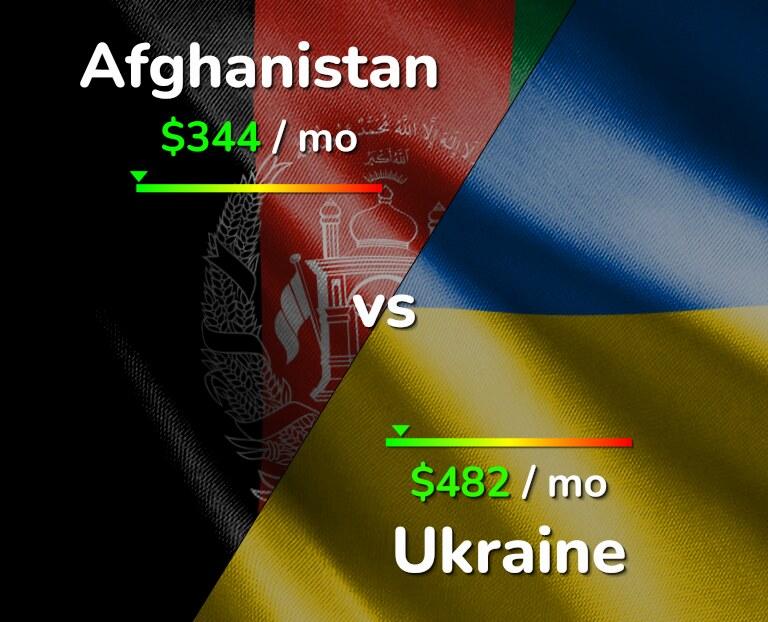 Cost of living in Afghanistan vs Ukraine infographic