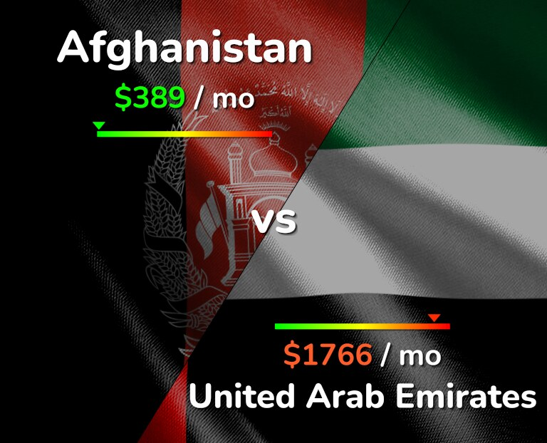 Cost of living in Afghanistan vs United Arab Emirates infographic
