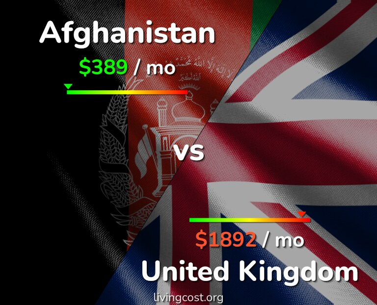 Cost of living in Afghanistan vs United Kingdom infographic
