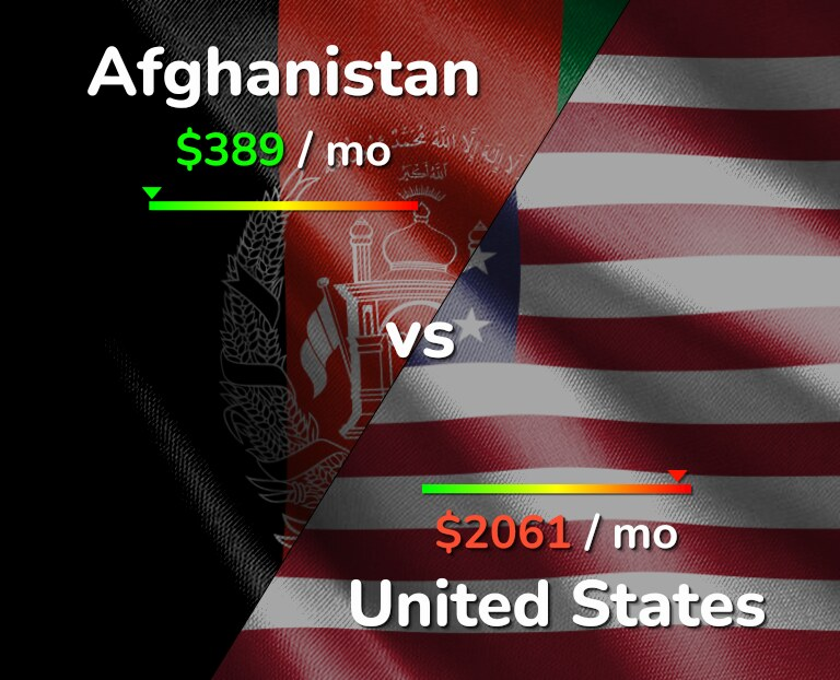 Cost of living in Afghanistan vs United States infographic