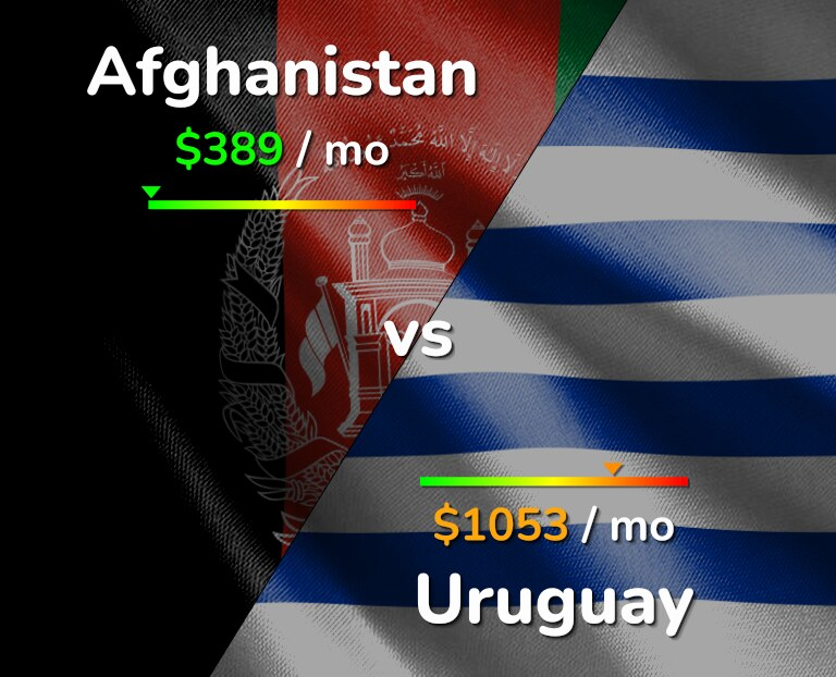 Cost of living in Afghanistan vs Uruguay infographic