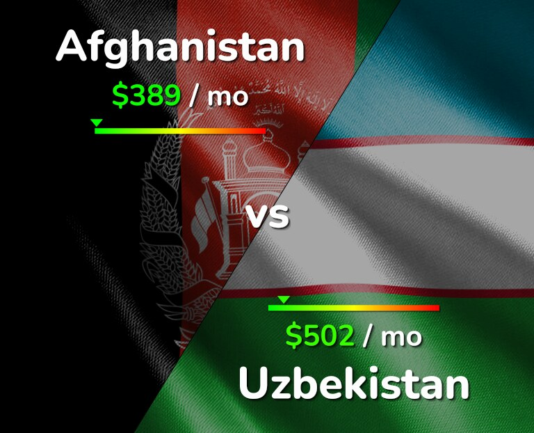 Cost of living in Afghanistan vs Uzbekistan infographic