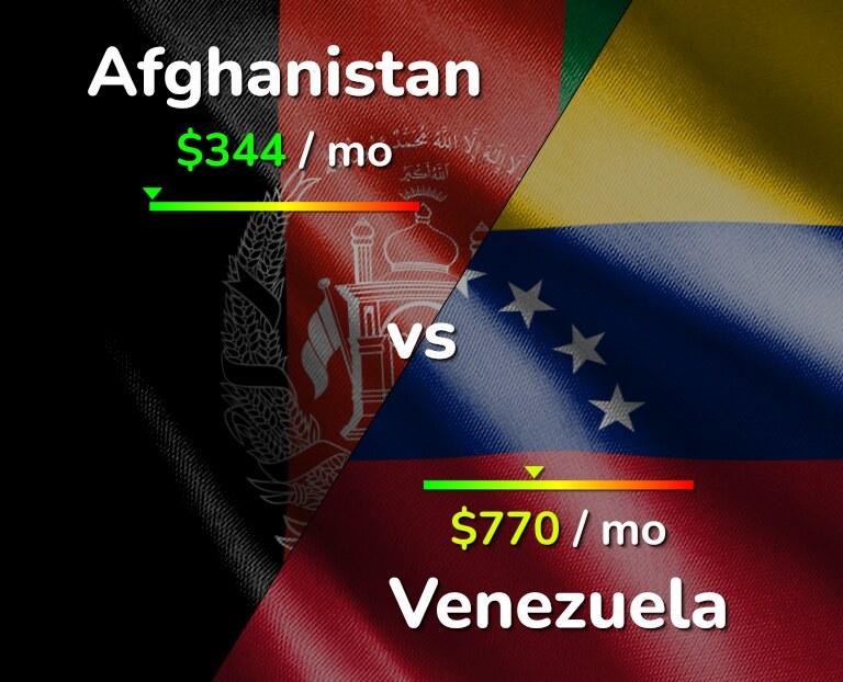 Cost of living in Afghanistan vs Venezuela infographic