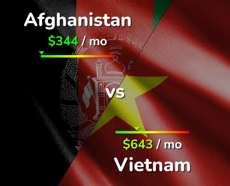 Cost of living in Afghanistan vs Vietnam infographic