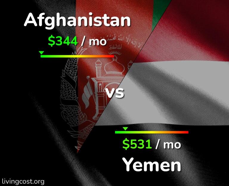 Cost of living in Afghanistan vs Yemen infographic