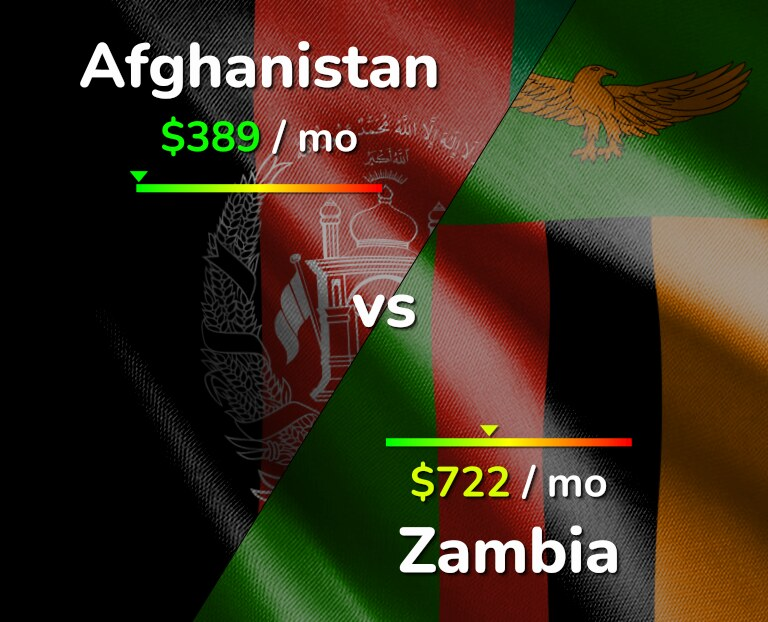 Cost of living in Afghanistan vs Zambia infographic