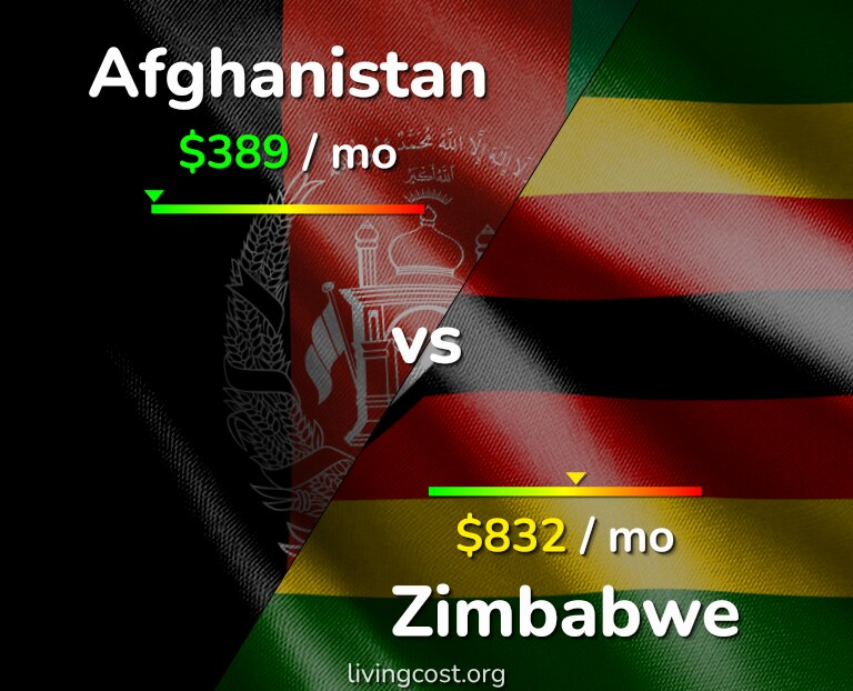 Cost of living in Afghanistan vs Zimbabwe infographic