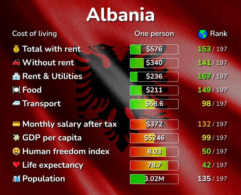 Cost of living in Albania infographic