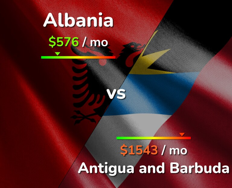 Cost of living in Albania vs Antigua and Barbuda infographic