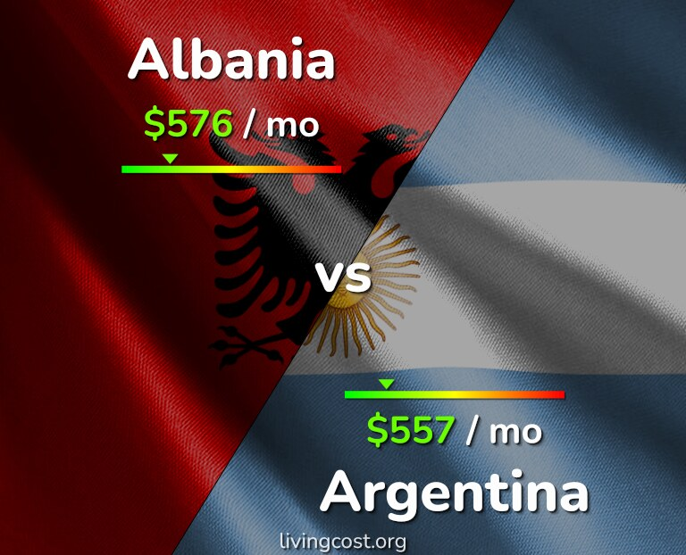 Cost of living in Albania vs Argentina infographic