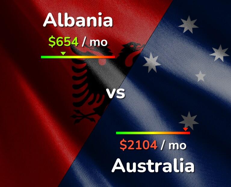 Cost of living in Albania vs Australia infographic