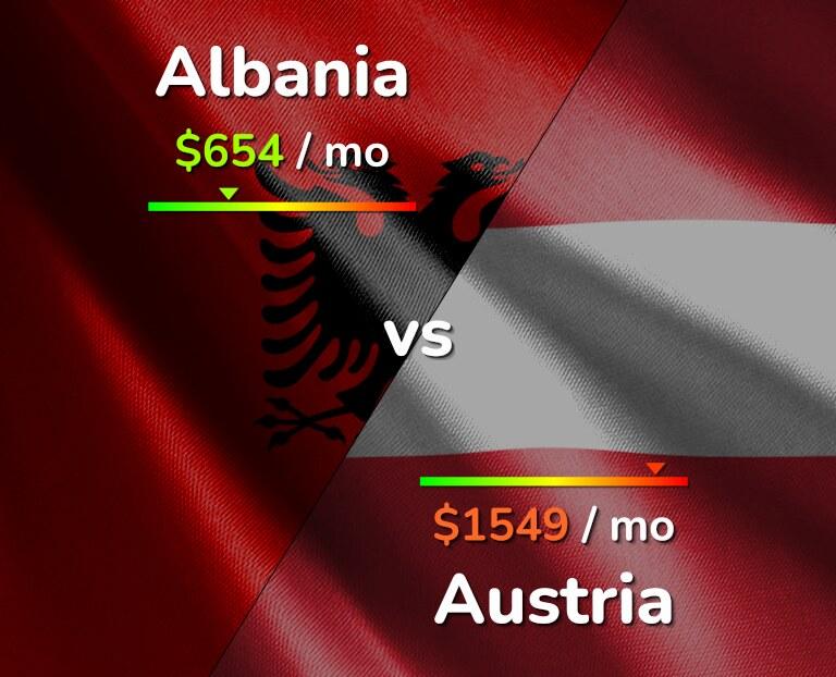 Cost of living in Albania vs Austria infographic