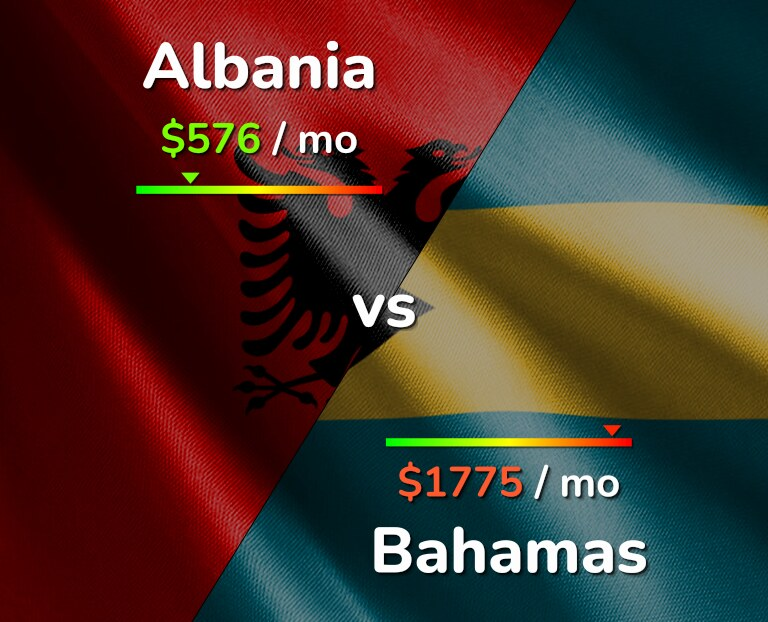 Cost of living in Albania vs Bahamas infographic