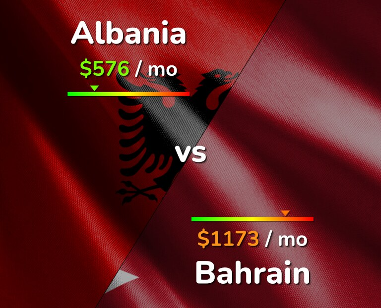 Cost of living in Albania vs Bahrain infographic