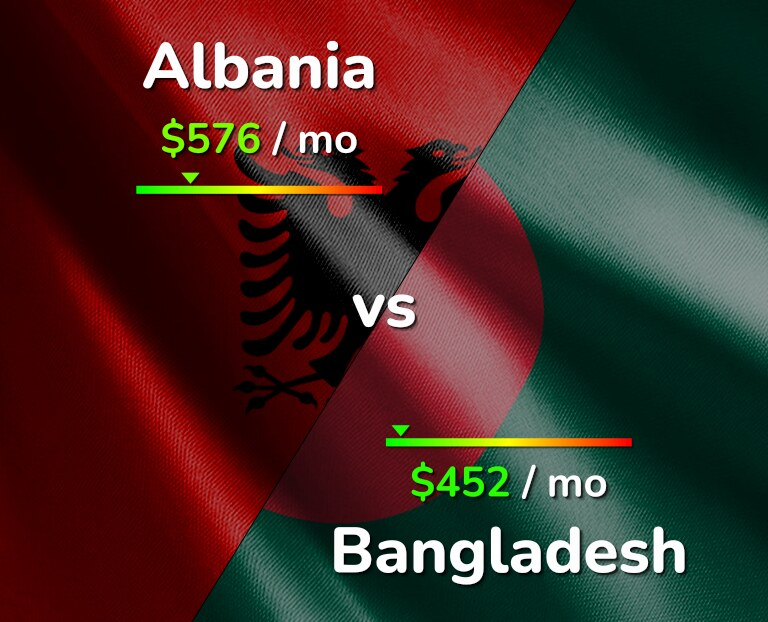 Cost of living in Albania vs Bangladesh infographic