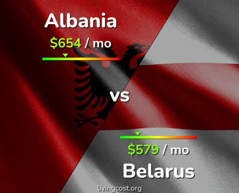 Cost of living in Albania vs Belarus infographic
