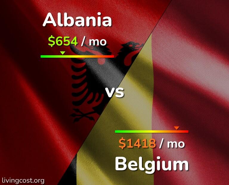 Cost of living in Albania vs Belgium infographic