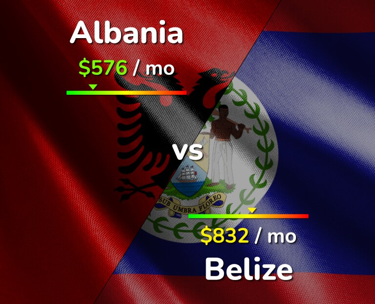Cost of living in Albania vs Belize infographic