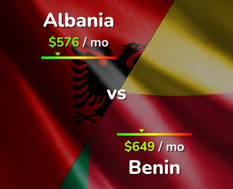Cost of living in Albania vs Benin infographic