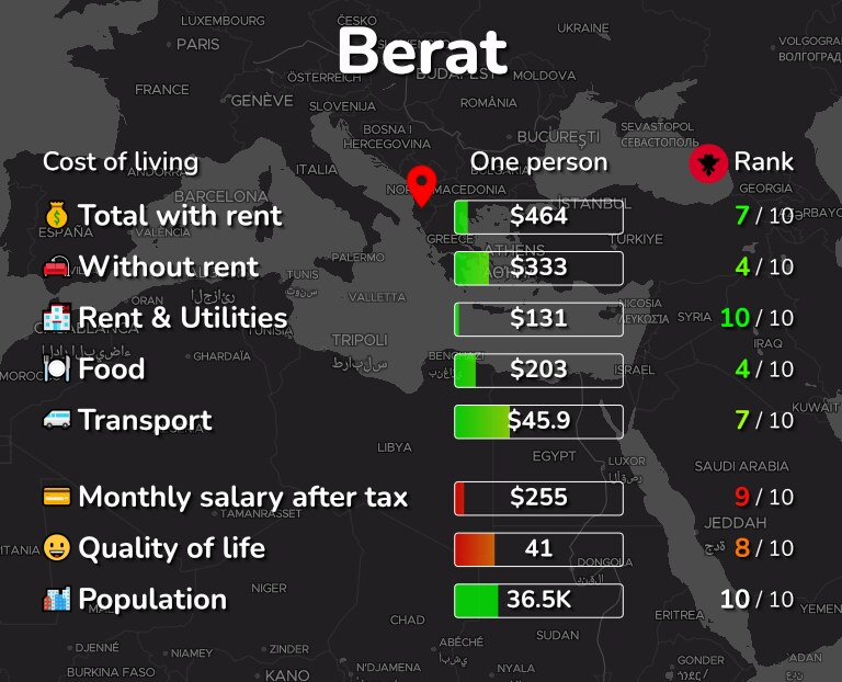 Cost of living in Berat infographic