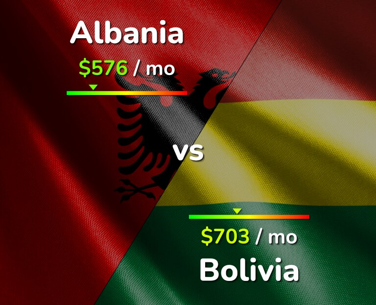 Cost of living in Albania vs Bolivia infographic