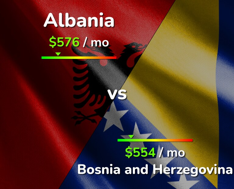 Cost of living in Albania vs Bosnia and Herzegovina infographic