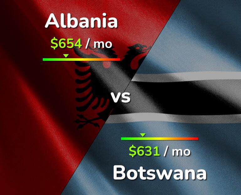 Cost of living in Albania vs Botswana infographic