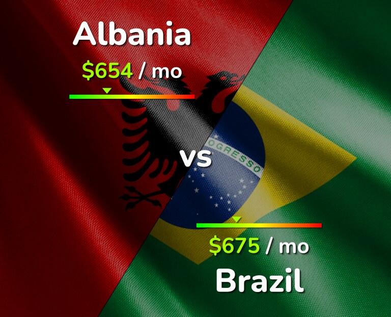 Cost of living in Albania vs Brazil infographic