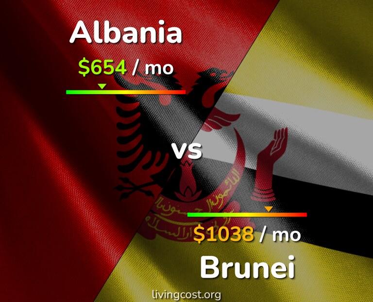 Cost of living in Albania vs Brunei infographic
