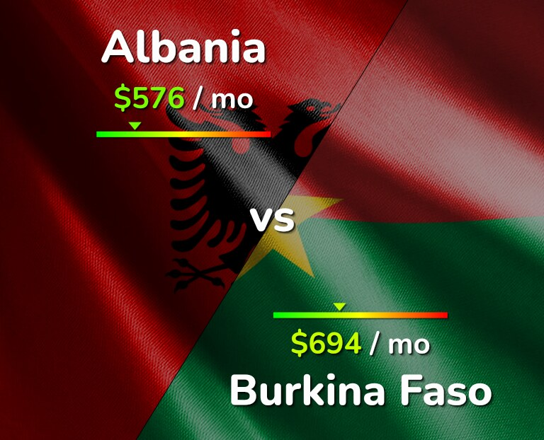 Cost of living in Albania vs Burkina Faso infographic