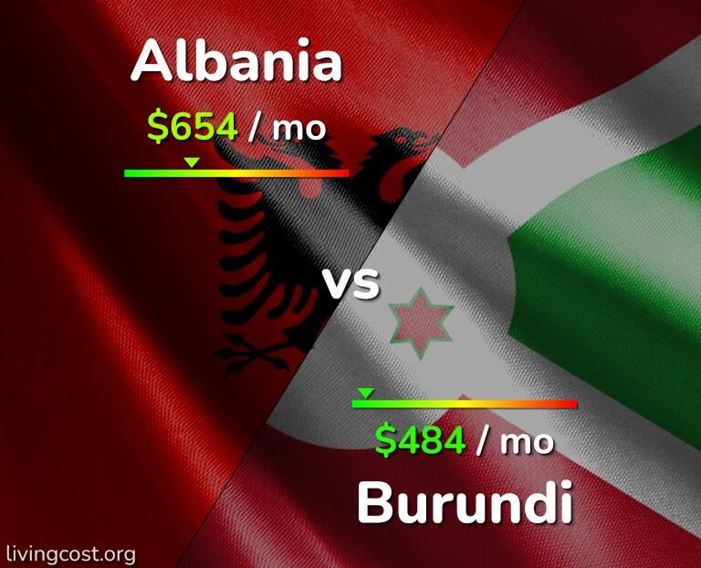 Cost of living in Albania vs Burundi infographic