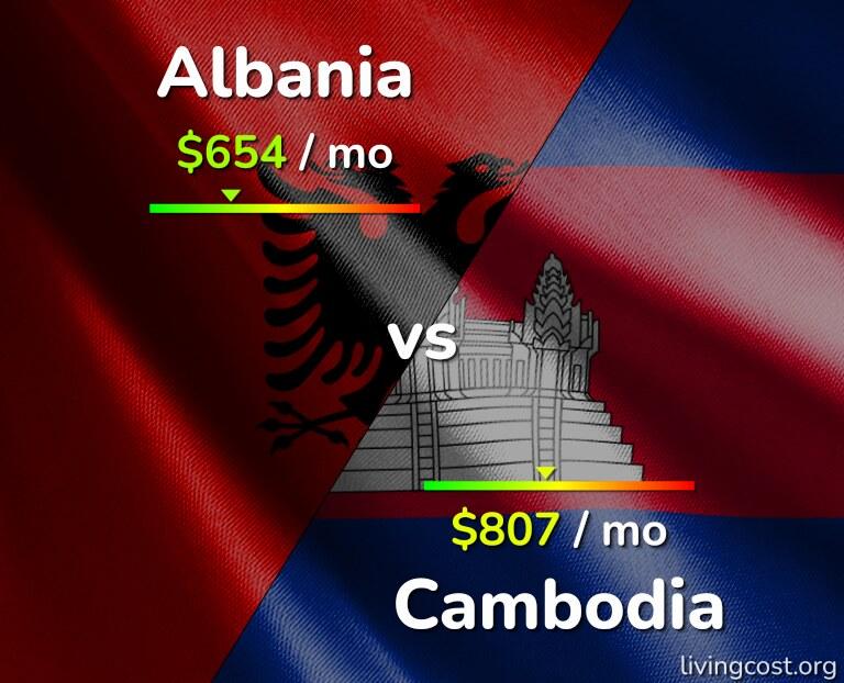 Cost of living in Albania vs Cambodia infographic