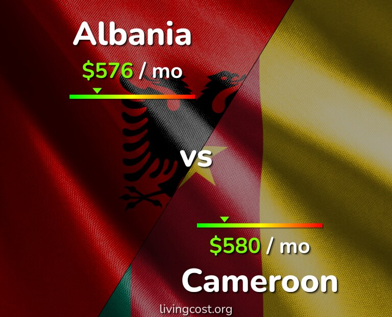 Cost of living in Albania vs Cameroon infographic