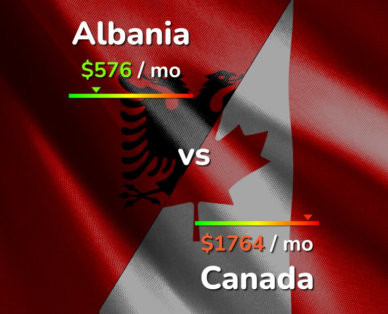 Cost of living in Albania vs Canada infographic