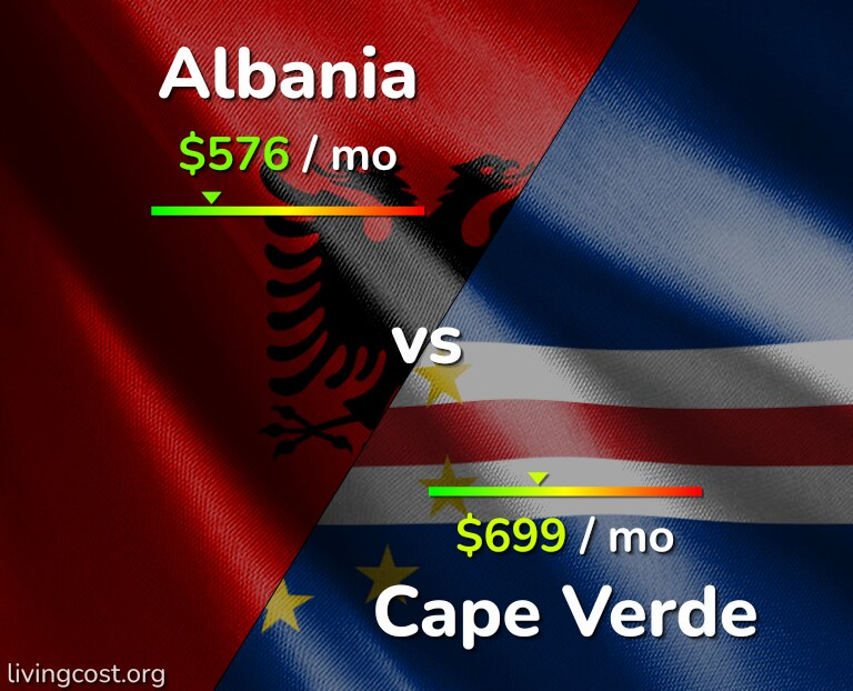 Cost of living in Albania vs Cape Verde infographic