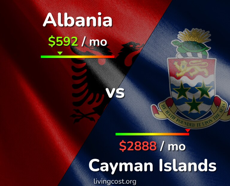 Cost of living in Albania vs Cayman Islands infographic
