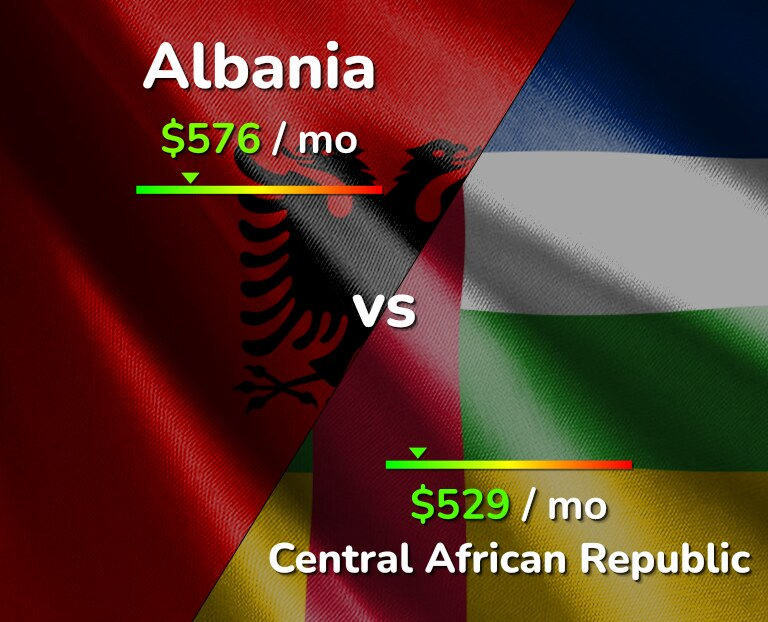 Cost of living in Albania vs Central African Republic infographic