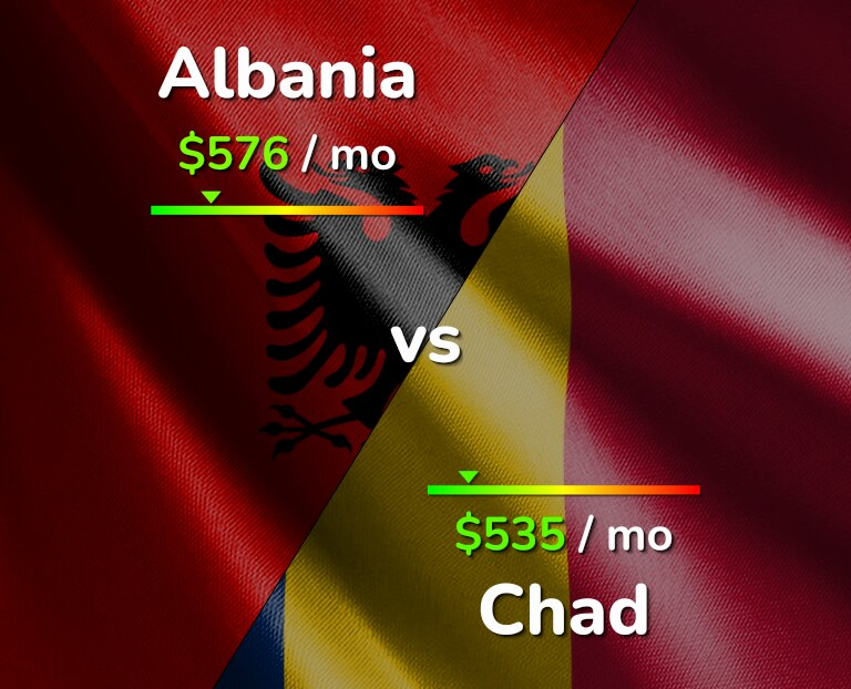 Cost of living in Albania vs Chad infographic