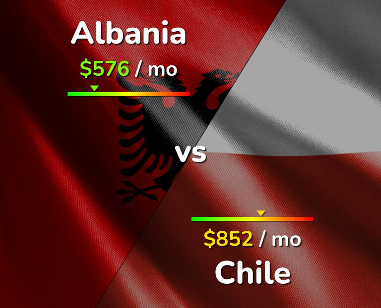 Cost of living in Albania vs Chile infographic