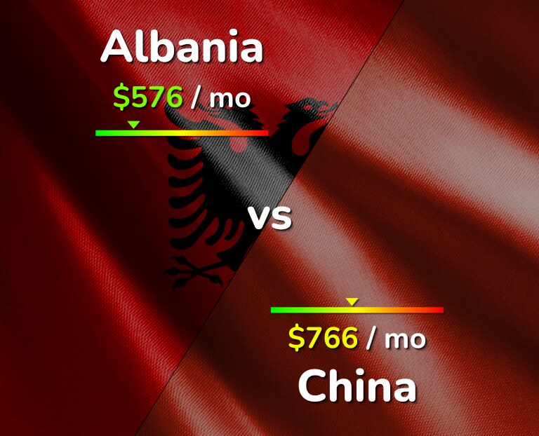 Cost of living in Albania vs China infographic